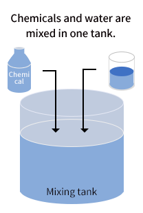 Chemicals and water are mixed in one tank.