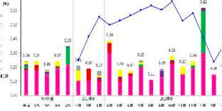 Statistical management