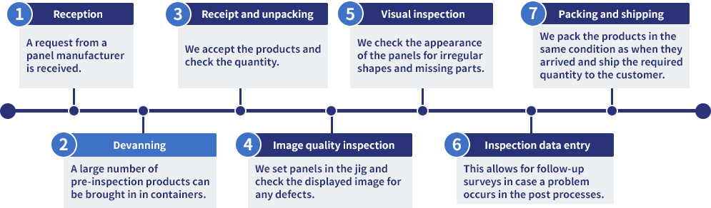 Normal inspection flow chart