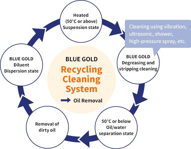 Recycling Cleaning System