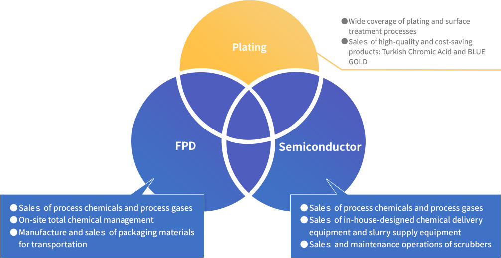Value Engineering Proposal on Semiconductor & FPD Related Materials