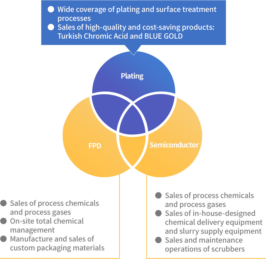 Value Engineering Proposal on Plating Chemicals & Related Materials